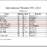 INTERNATIONAL WINNERS 2013 (ICU system)